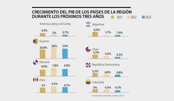 Banco-Mundial-recuperacion-Colombia